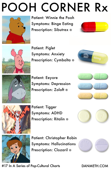 Pooh-perscriptionchart-danmeth