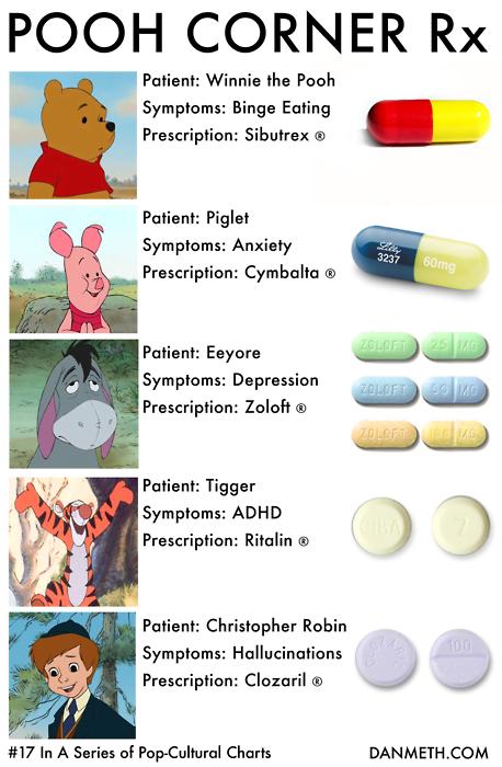 Pooh-perscriptionchart-danmeth